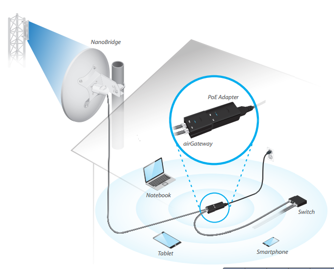 2,4 ГГц схема подключения: