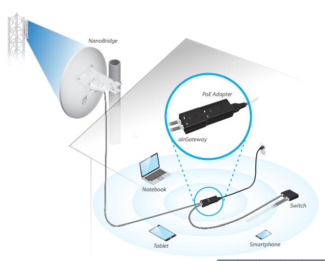 Wi-Fi роутер Ubiquiti