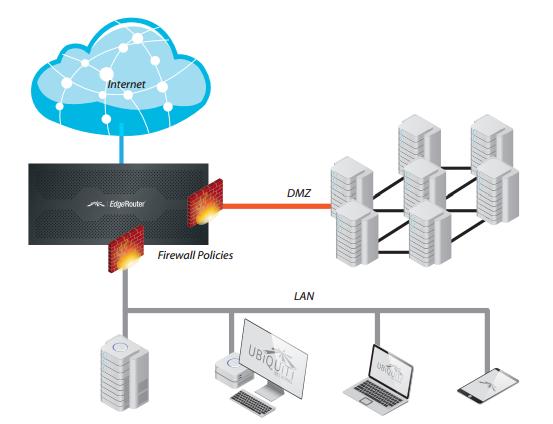Пример развертывания сети предприятия
