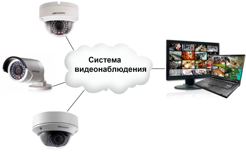 Видеокамера Онлайн