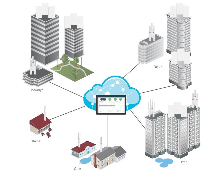 Пример построение сети с Ubiquiti UniFi AP AC Mesh Pro