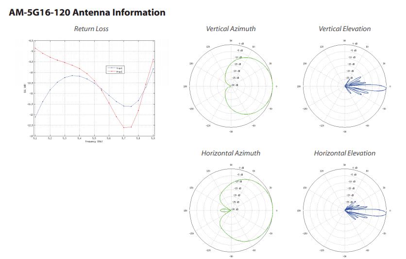 Секторная направленная антенна Ubiquiti AirMAX 5g16-120