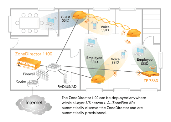 zonedirector-1100-floor-diagram.png