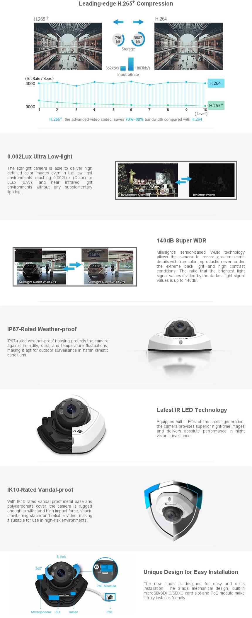 IP камера Milesight Vandal-proof Mini Dome 5Mp
